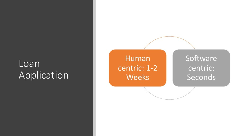 Loan Application Human centric: 1-2 Weeks Softw...