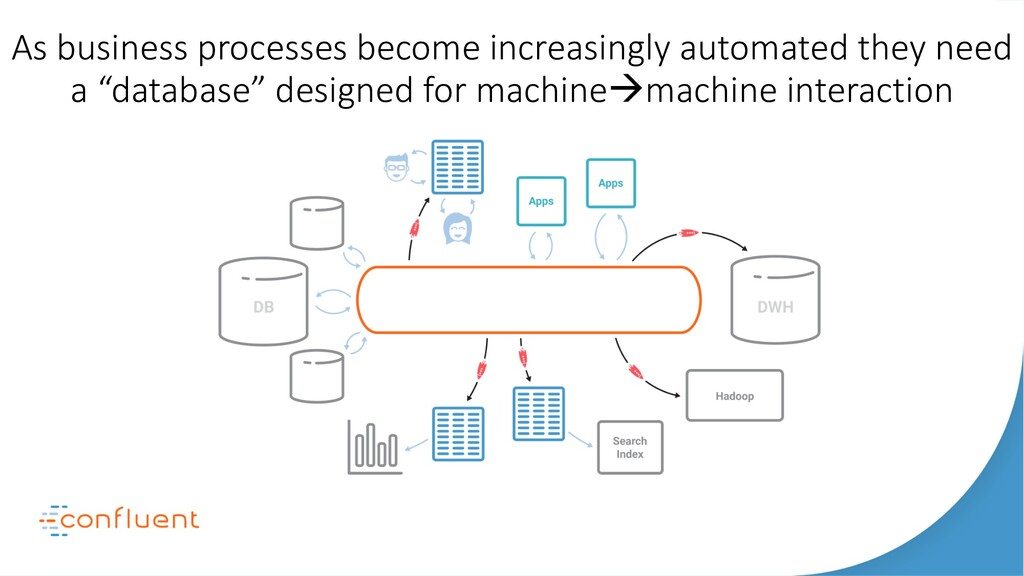 As business processes become increasingly autom...