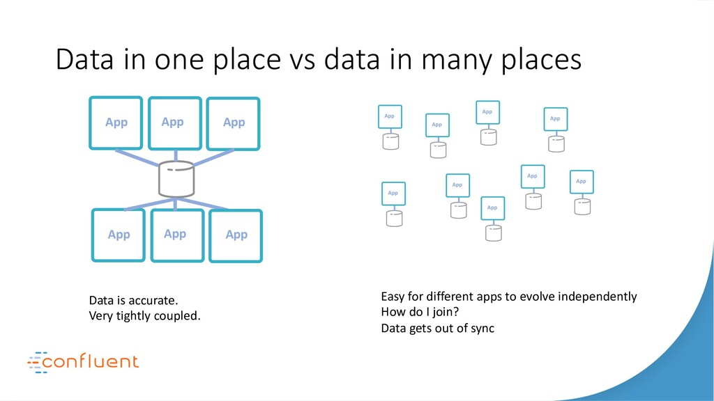 Data in one place vs data in many places Apps S...
