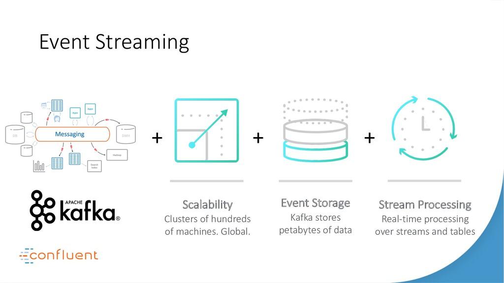 Event Storage Kafka stores petabytes of data St...