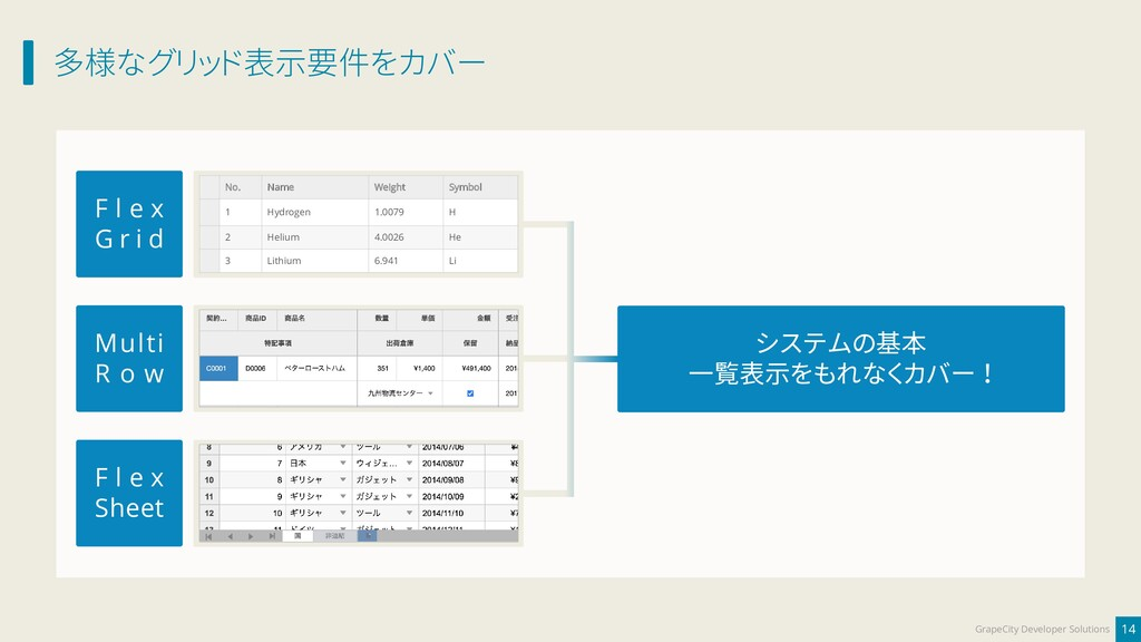 多様なグリッド表示要件をカバー 14 GrapeCity Developer Solution...