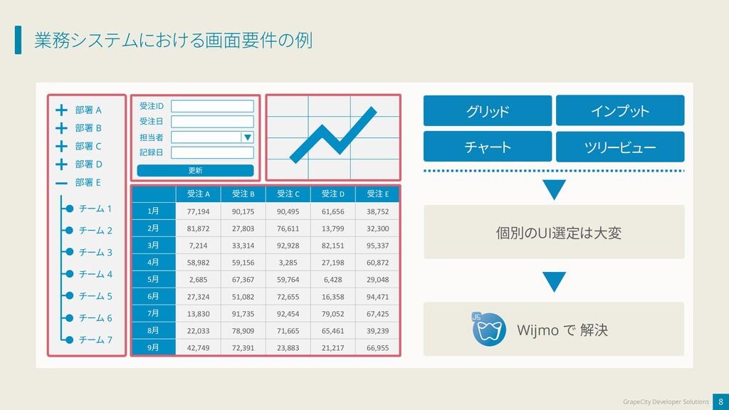 業務システムにおける画面要件の例 8 GrapeCity Developer Solution...