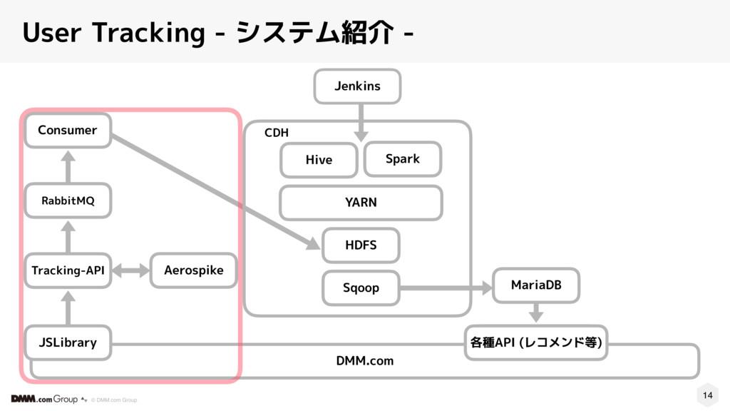 14 © DMM.com Group User Tracking - システム紹介 - CDH...
