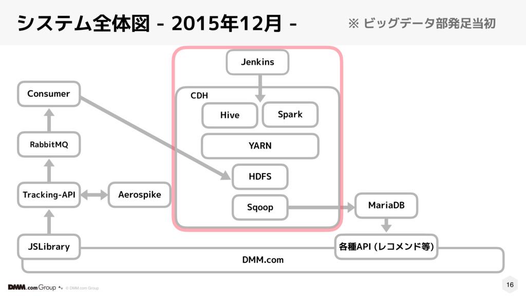 16 © DMM.com Group システム全体図 - 2015年12月 - CDH Spa...