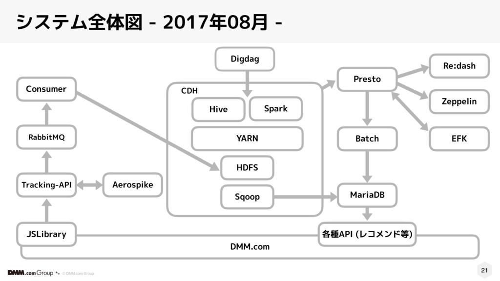 21 © DMM.com Group システム全体図 - 2017年08月 - CDH Spa...