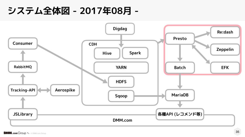 35 © DMM.com Group システム全体図 - 2017年08月 - CDH Spa...