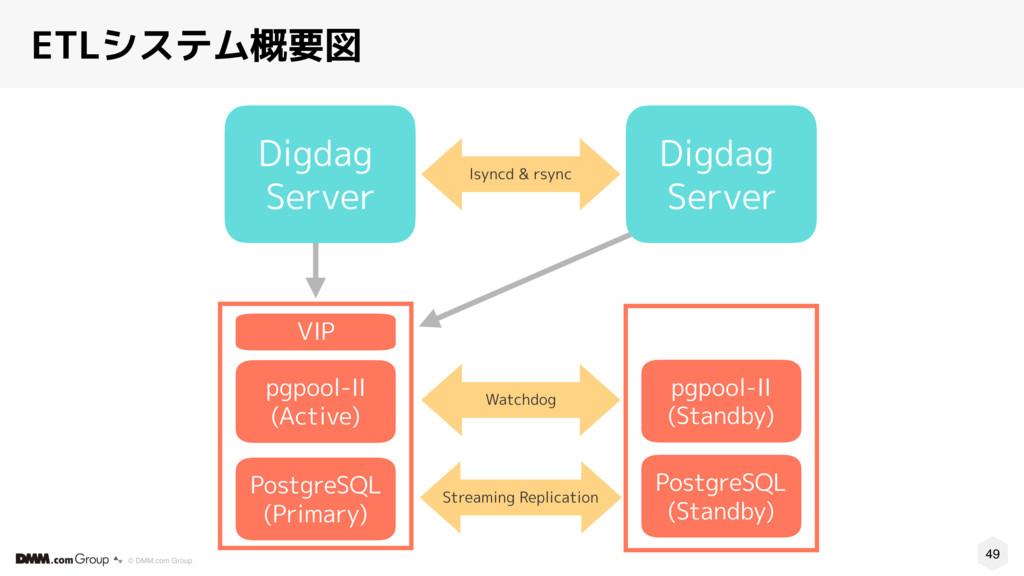 49 © DMM.com Group ETLシステム概要図 PostgreSQL (Prima...