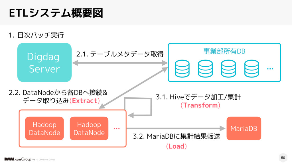 50 © DMM.com Group ETLシステム概要図 1. 日次バッチ実行 MariaD...
