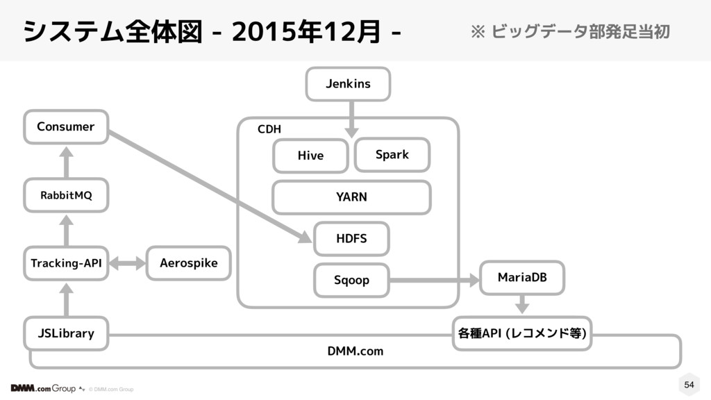 54 © DMM.com Group システム全体図 - 2015年12月 - CDH Spa...
