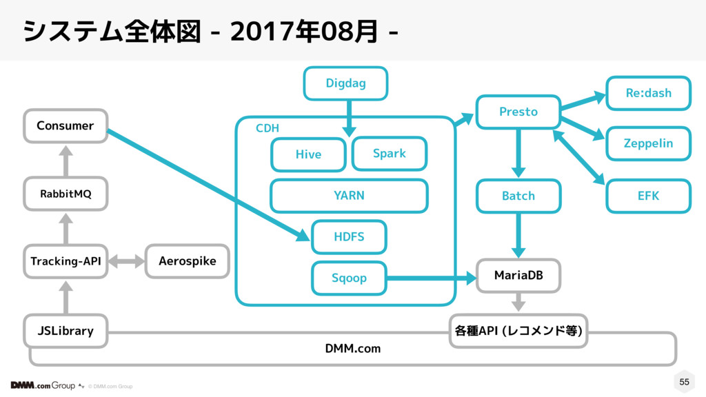 55 © DMM.com Group システム全体図 - 2017年08月 - CDH Spa...