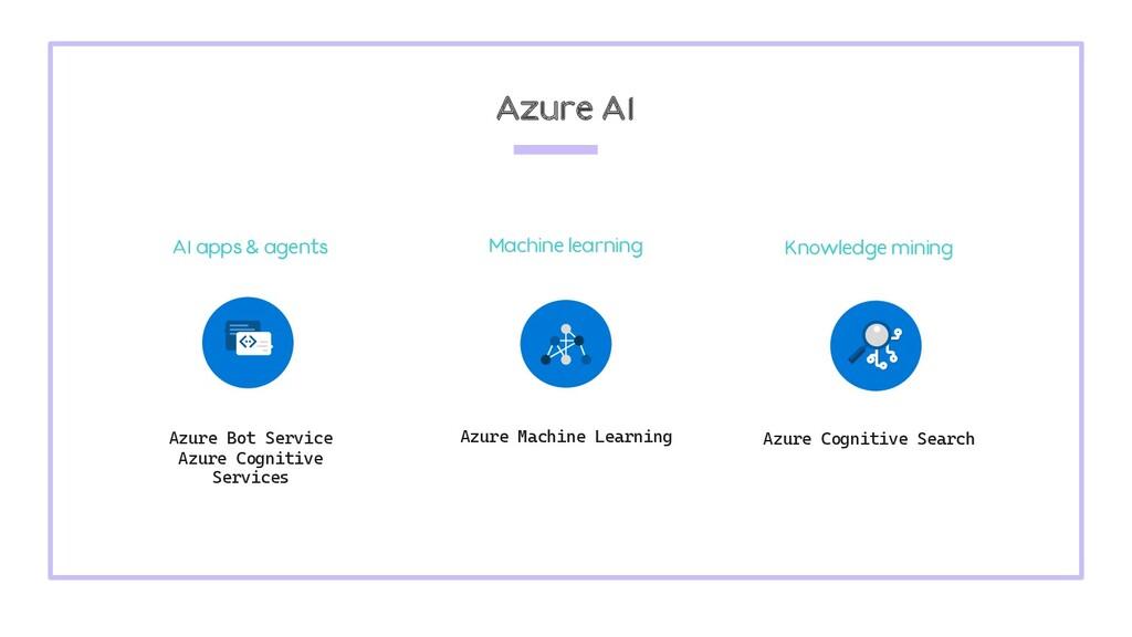 Azure Bot Service Azure Cognitive Services Azur...
