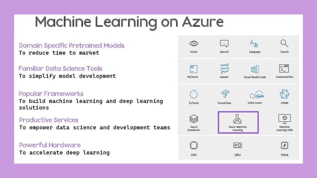 Machine Learning on Azure Azure Machine Learnin...
