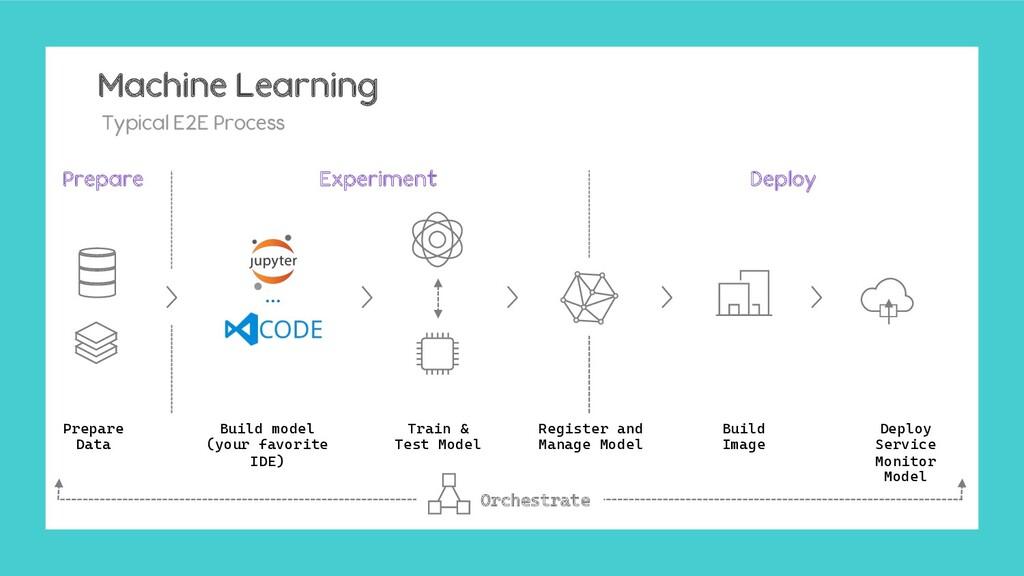 Machine Learning Typical E2E Process Prepare Da...
