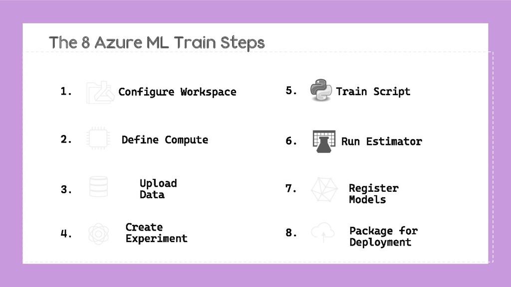 The 8 Azure ML Train Steps