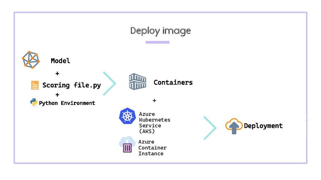 Deploy image Azure Kubernetes Service (AKS) Azu...