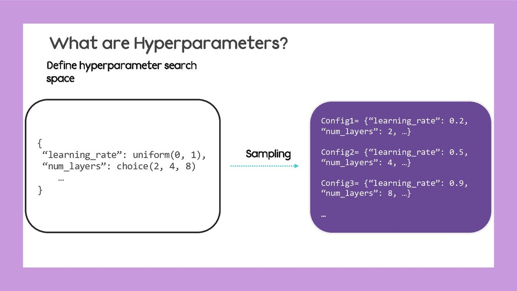 "What are Hyperparameters? { ""learning_rate"": un..."