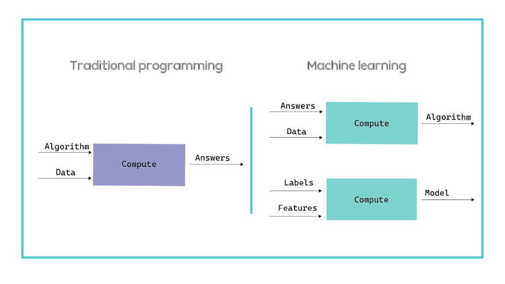 Traditional programming Machine learning