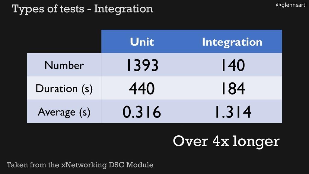 @glennsarti Types of tests - Integration Unit I...