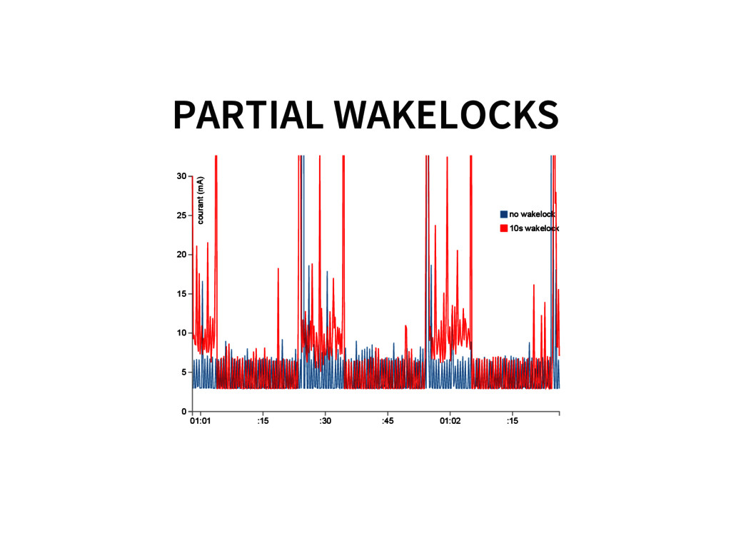 PARTIAL WAKELOCKS courant (mA) no wakelock 10s ...