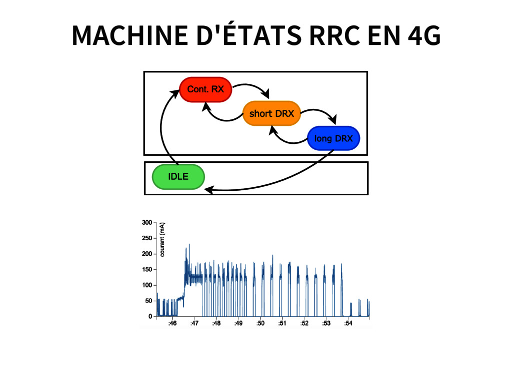MACHINE D'ÉTATS RRC EN 4G