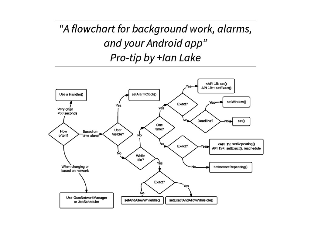 """A flowchart for background work, alarms, and y..."