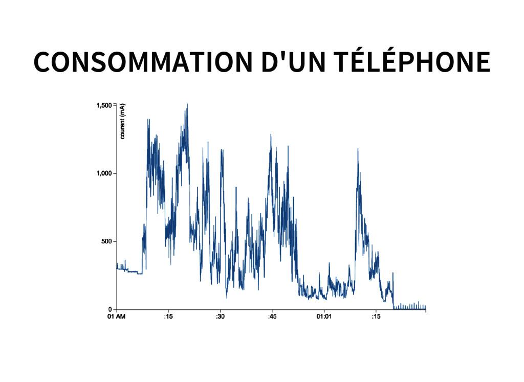 CONSOMMATION D'UN TÉLÉPHONE