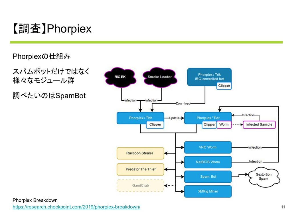 【調査】Phorpiex Phorpiexの仕組み スパムボットだけではなく 様々なモジュール...