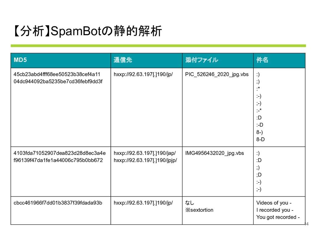 【分析】SpamBotの静的解析 14 MD5 通信先 添付ファイル 件名 45cb23abd...