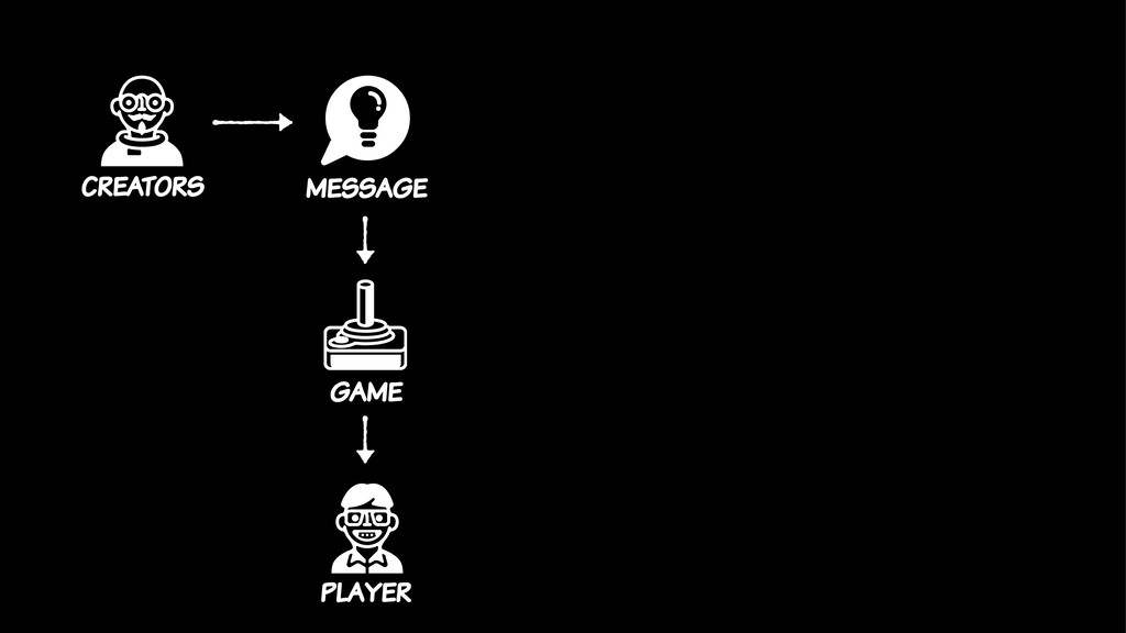 player game message creators