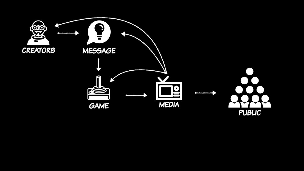 media public game message creators