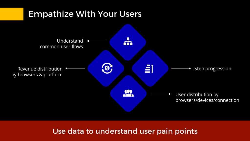 Empathize With Your Users Use data to understan...