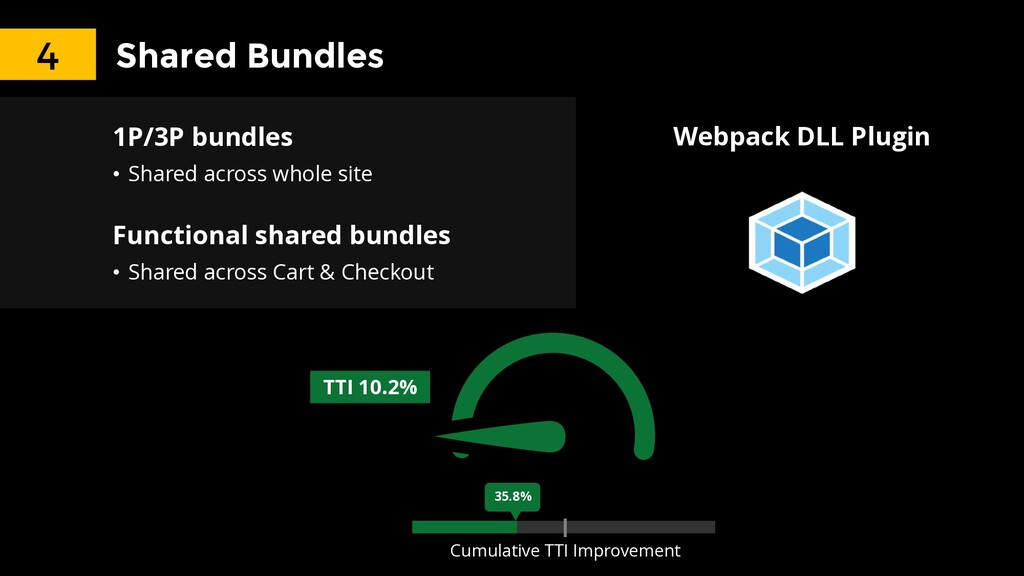 Shared Bundles 1P/3P bundles • Shared across wh...