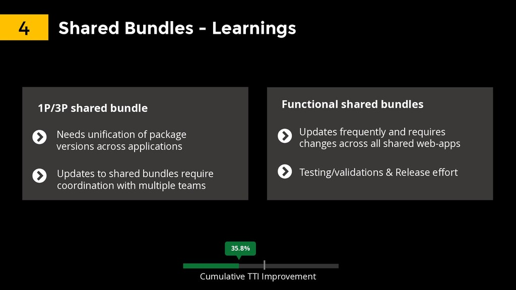 Shared Bundles - Learnings Needs unification of...