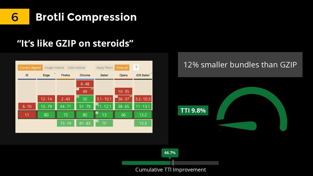41% Brotli Compression 12% smaller bundles than...