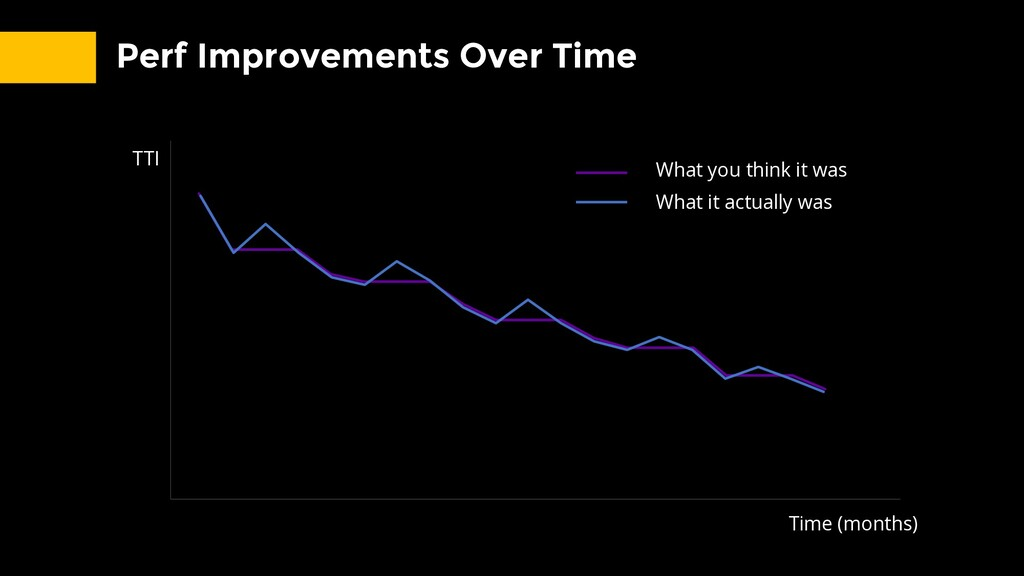 Perf Improvements Over Time TTI Time (months) W...