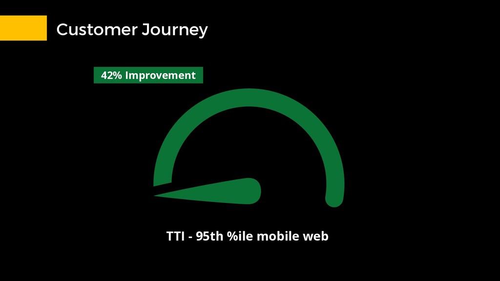 Customer Journey TTI - 95th %ile mobile web 42%...