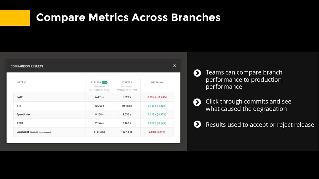 Compare Metrics Across Branches Teams can compa...