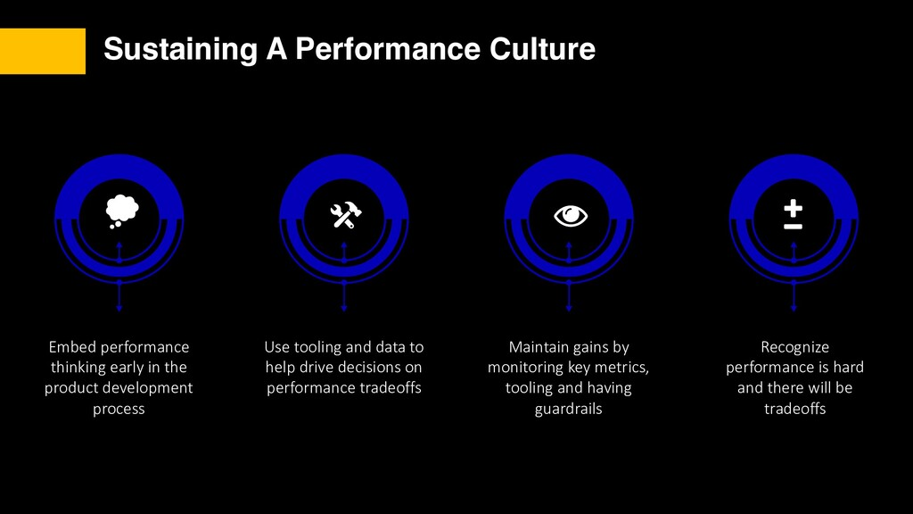Sustaining A Performance Culture Embed performa...