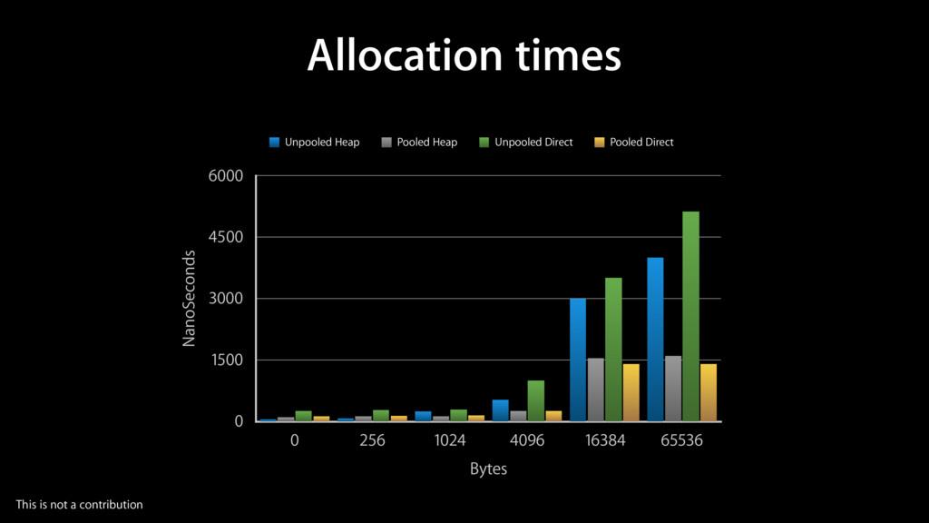 Allocation times NanoSeconds 0 1500 3000 4500 6...