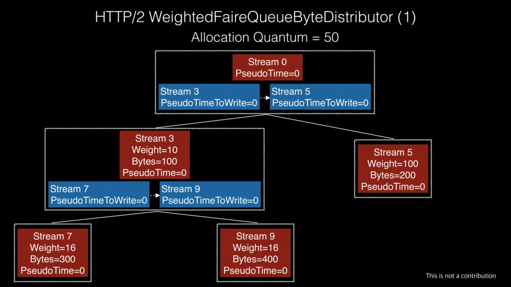 HTTP/2 WeightedFaireQueueByteDistributor (1) Al...