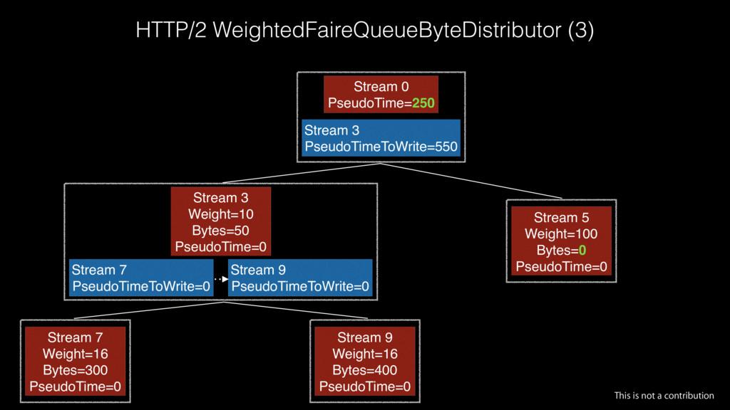 HTTP/2 WeightedFaireQueueByteDistributor (3) St...