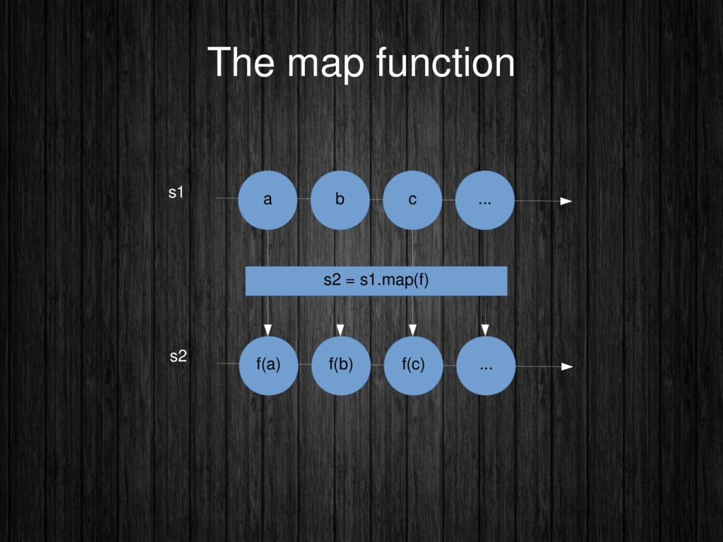 The map function a b c ... s1 s2 f(a) f(b) f(c)...