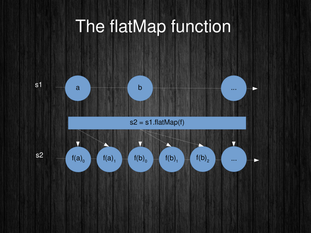 The fatMap function a b ... s1 s2 f(a) 0 f(a) 1...