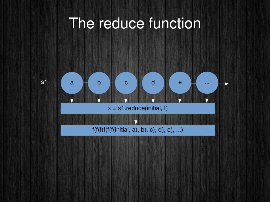 The reduce function s1 a b c d x = s1.reduce(in...