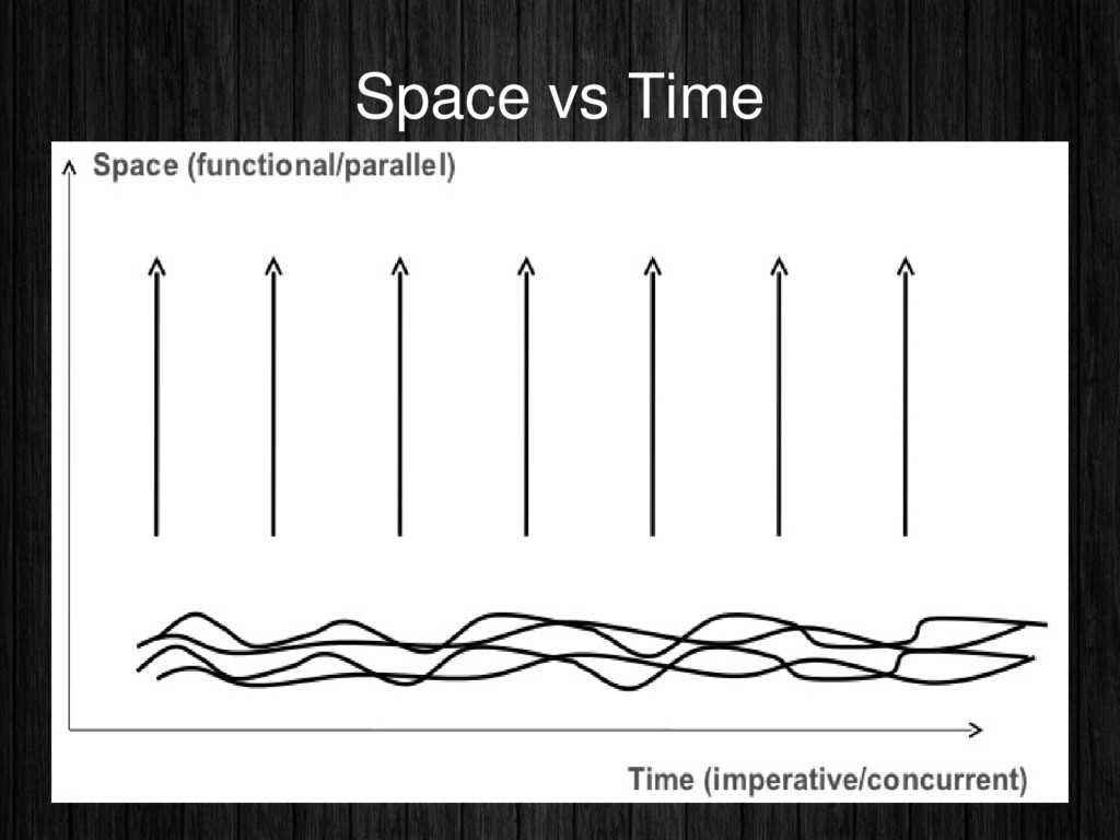 Space vs Time