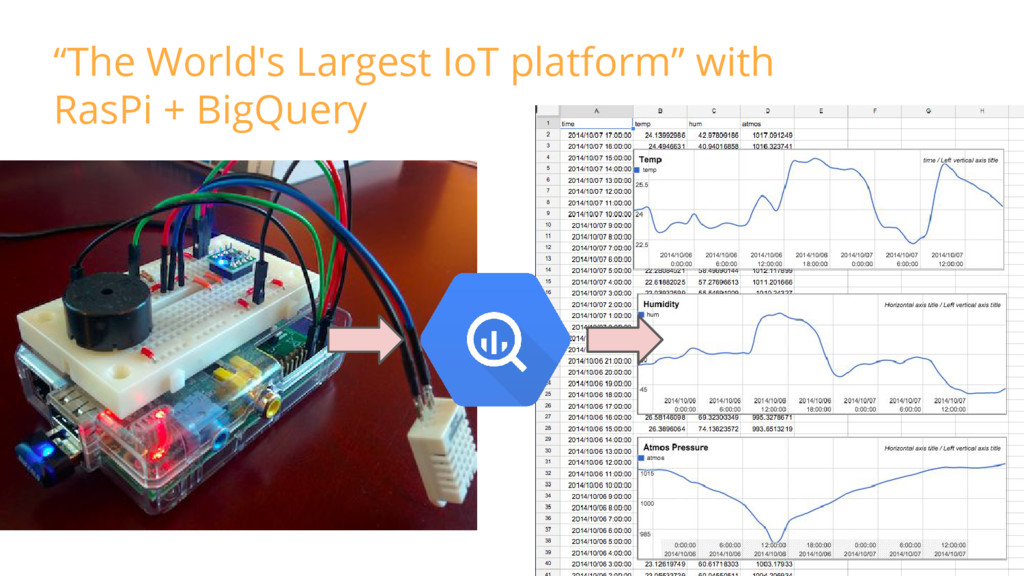 """""""The World's Largest IoT platform"""" with RasPi +..."""