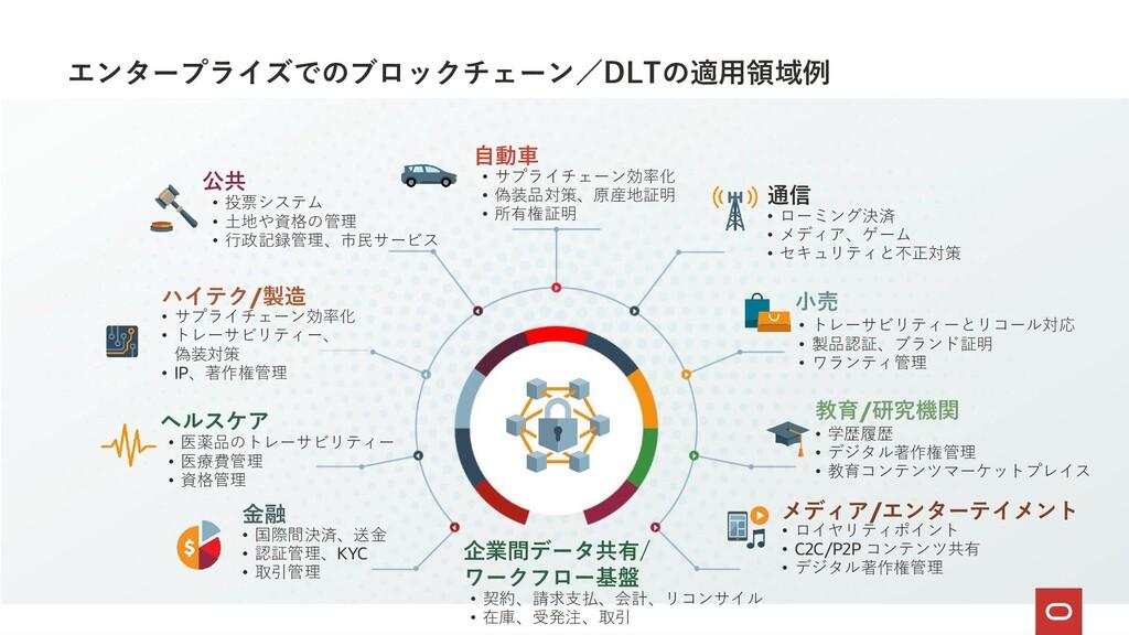エンタープライズでのブロックチェーン/DLTの適用領域例 Copyright © 2020 O...
