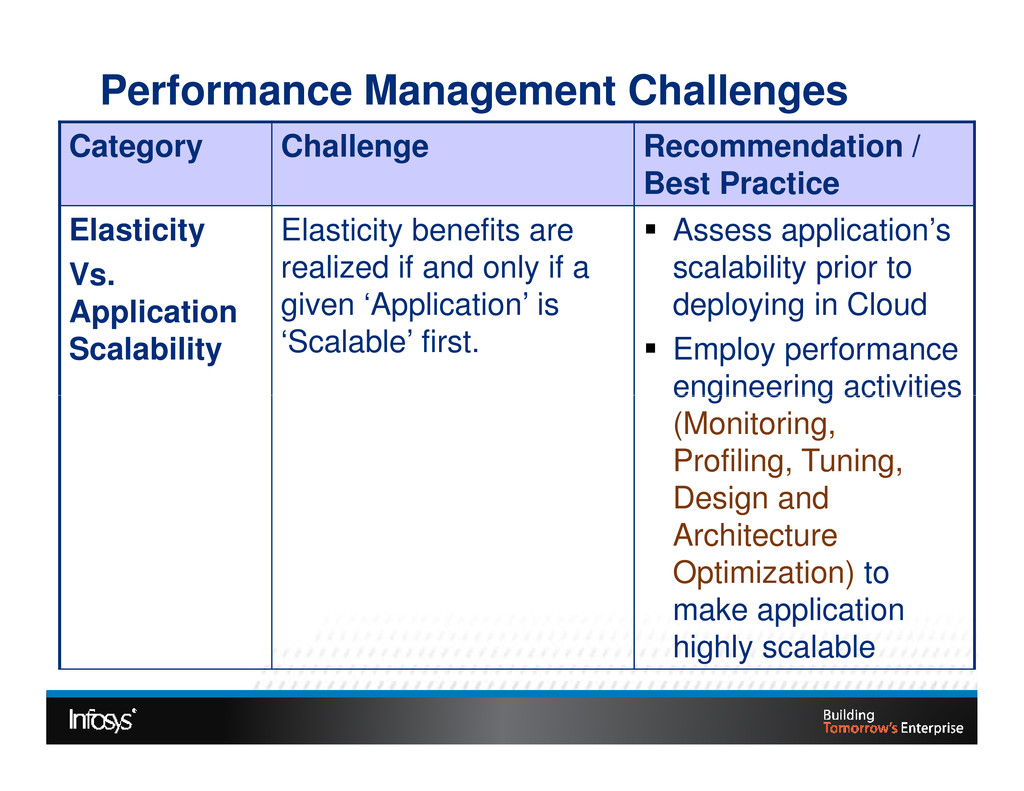 Category Challenge Recommendation / Best Practi...