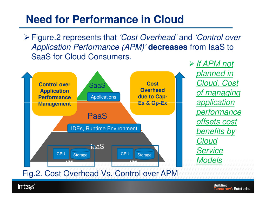 Need for Performance in Cloud SaaS Applications...