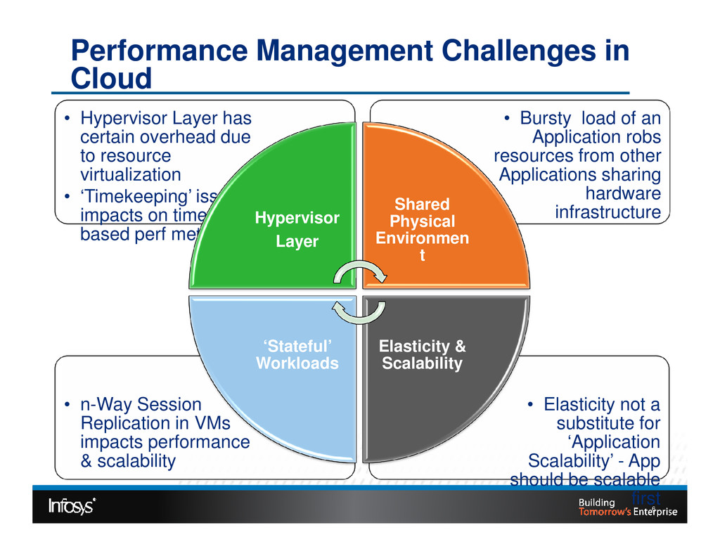 Performance Management Challenges in Cloud • Bu...